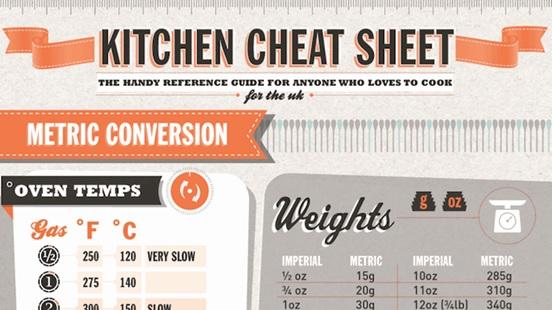 Kitchen Cheat Sheet I
